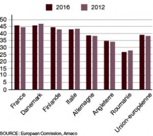 Taux des prélèvements obligatoires en Europe (en % du PIB)